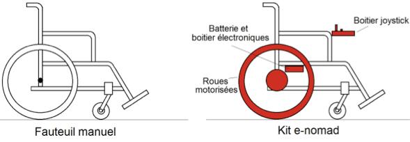Fauteuil manuel : l'E-nomad, une motorisation d'appoint
