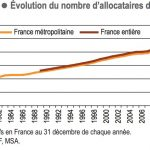 Evolution du nombre allocataires AAH