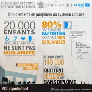 20 000 enfants en situation de handicap ne sont pas scolarisés relève le rapport de l'Unicef