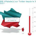 Chaque jour, 66 Milllions d'Impatients fait le compte des #Malades(s) sur Twitter.