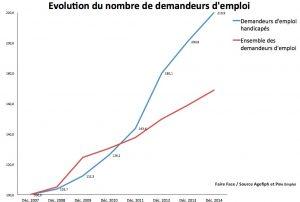 Evolution du nombre de demandeurs d'emploi