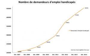 Evolution nombre de demandeurs emploi handicapes