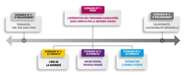 Entreprises, travail et handicap : quels scénarios à l'horizon 2025 ?