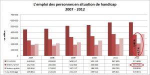 L'emploi des personnes en situation de handicap 2007-2015