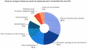 Budget des accords par poste de depense