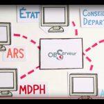 La plateforme web sécurisée ObServeur se veut un outil d'échange efficace entre les différents acteurs du handicap.