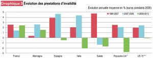 Graph évolution dépenses pays europe