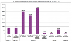Montants moyens attribués PCH