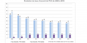 evolution taux accord PCH
