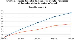 En bleu, le nombre total de demandeurs d'emploi. En rouge, le nombre de demandeurs d'emploi handicapés.