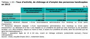 taux-activite-chomage-emploi