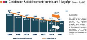 contribution-agefiph-bilan-hollande-politique-emploi-handicap
