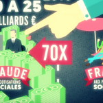 Le montant de la fraude aux cotisations sociales, perpétrée par les employeurs, est 70 fois plus élevé que la fraude aux prestations sociales, commise par les allocataires.