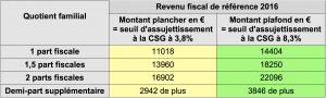 Pension D Invalidite Et Csg Serez Vous Parmi Les Perdants